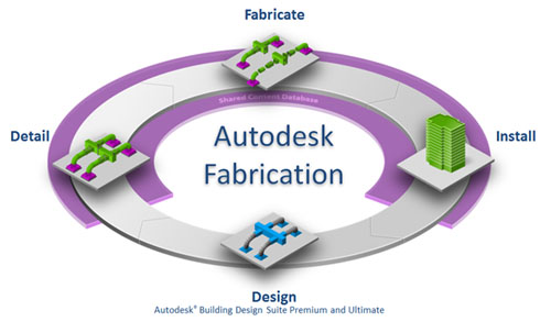 Autodesk Fabrication