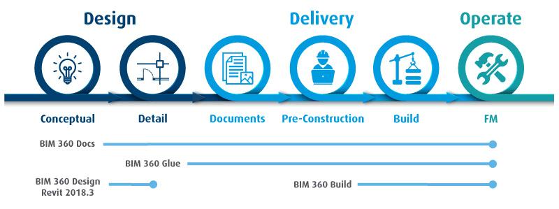 Autodesk Bim 360 Construction Project Management Software
